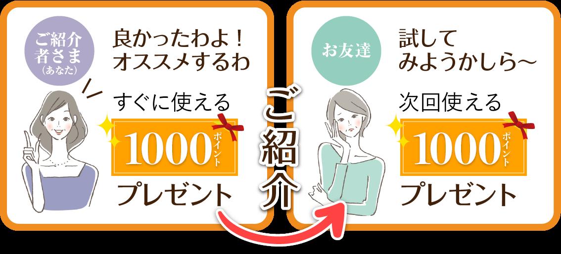 ご紹介で、ご紹介者さまとお友達の双方に1,000ポイントプレゼント!